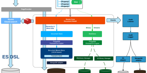 Supercharging your Content Management Stack with MongoDB and