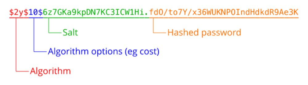 Image displaying the password_hash format