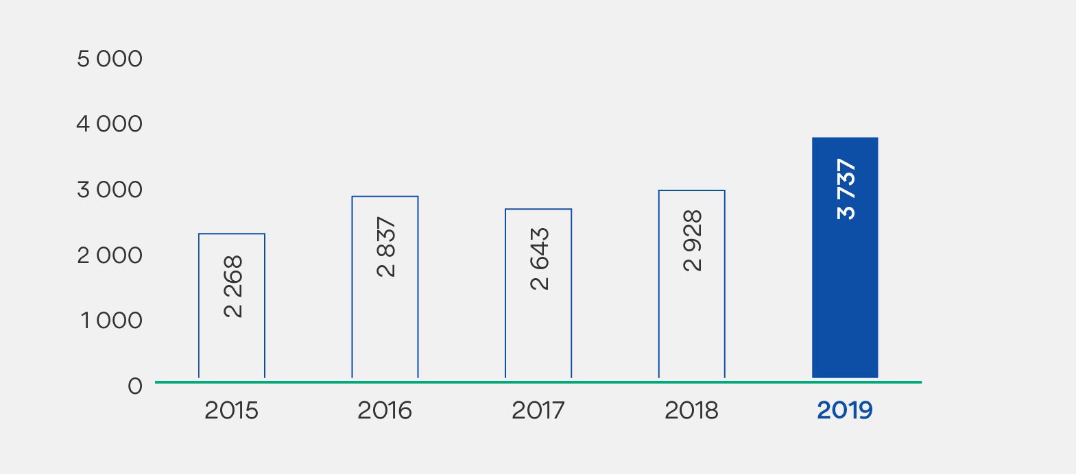 Resultat før skatt i millioner kroner. 2015: 2268. 2016: 2837. 2017: 2643. 2018: 2928. 2019: 3737.