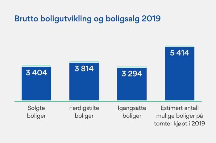 Grafer som viser brutto boligutvikling og boligsalg i 2019. 3404 solgte boliger. 3814 ferdigstilte boliger. 3294 igangsatte boliger. 5414 – estimert antall mulige boliger på tomter kjøpt i 2019.