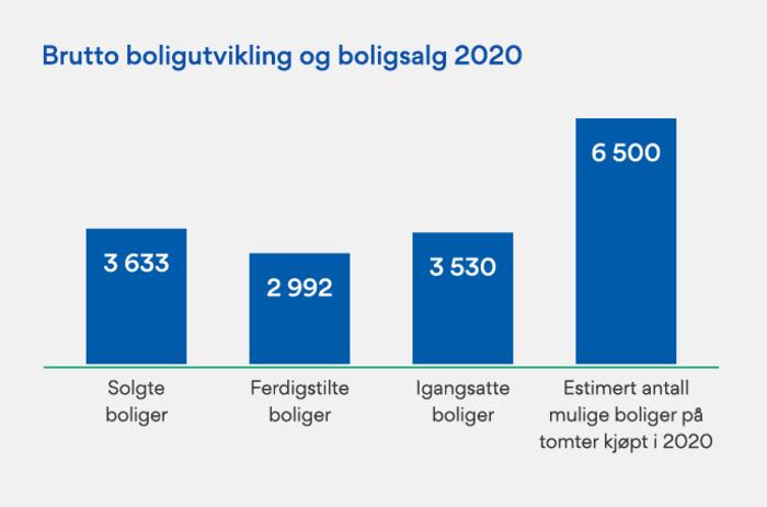 Årsberetningen 2020