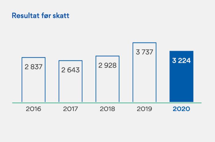 Graf over regnskapet 2020