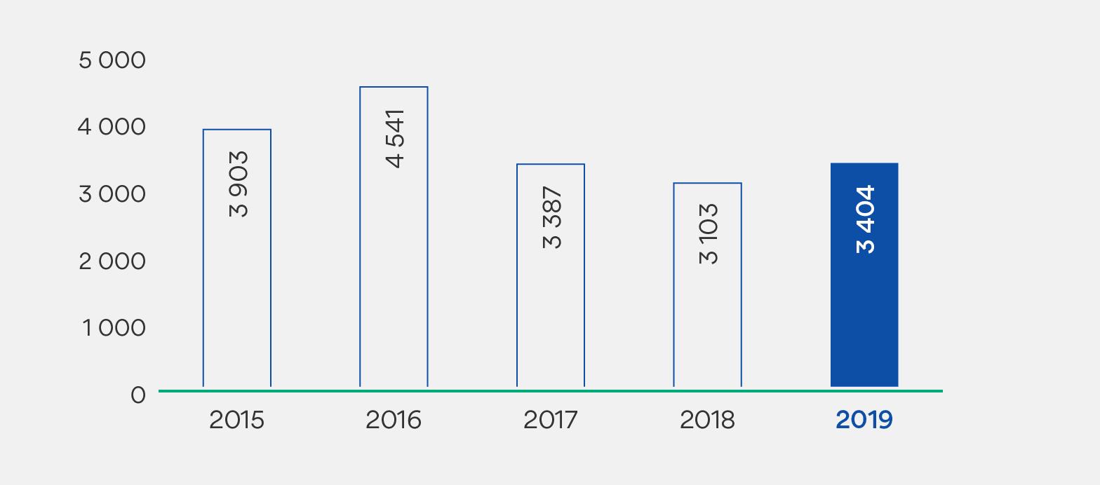 Grafer som viser solgte boliger i brutto antall 2019. 2015: 3903. 2016: 4541. 2017: 3387. 2018: 3103. 2019: 3404.