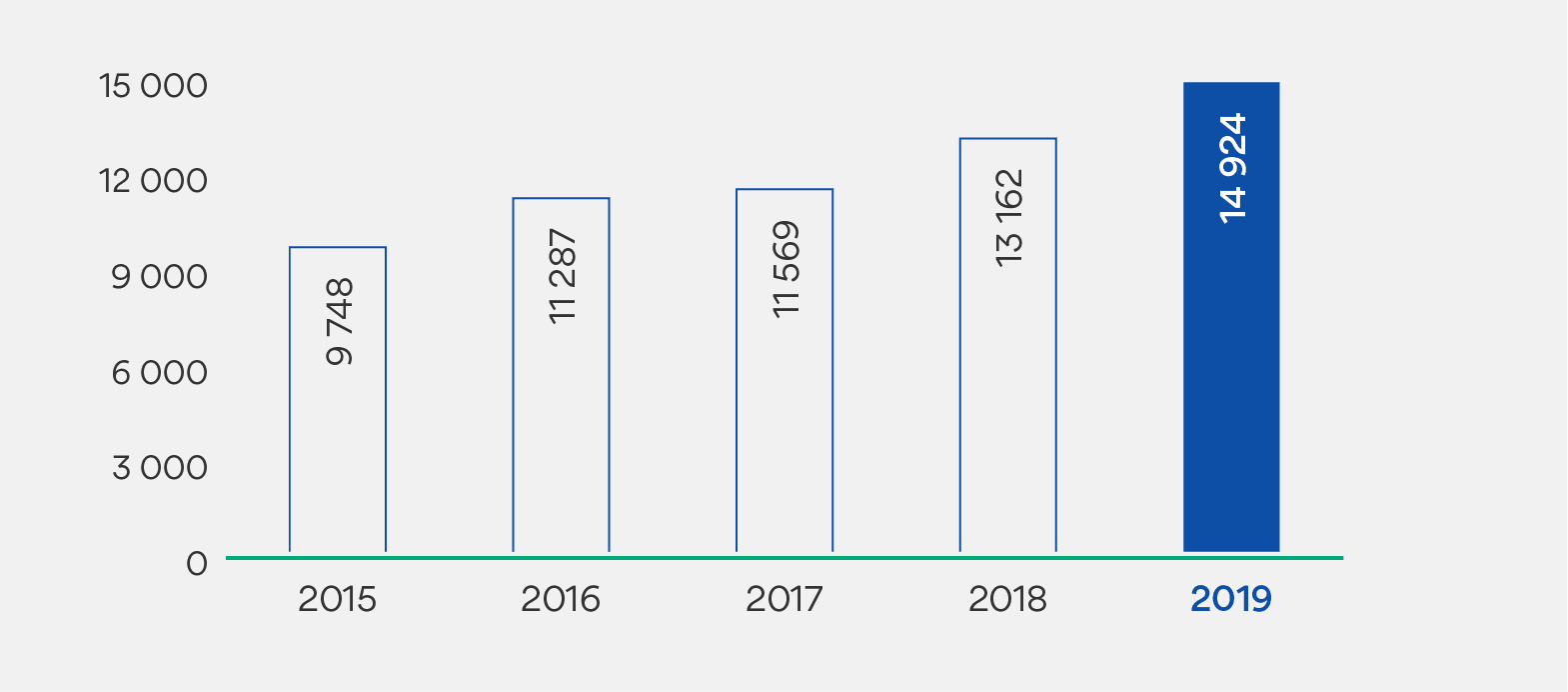 Tabell som viser driftsinntekter i millioner kroner. 2015: 9748. 2016: 11 287. 2017: 11569. 2018: 13 162. 2019: 14 924.