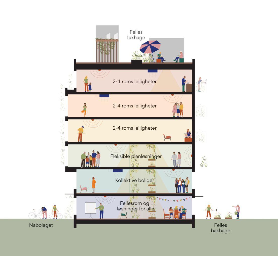 Illustrasjon av etasjene med teamene skrevet i tekst på hver etasje.