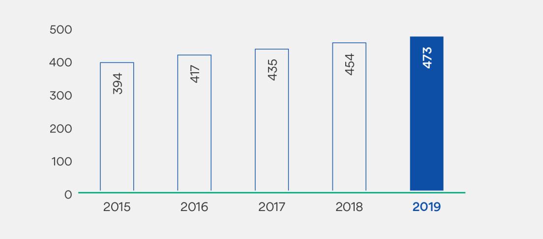 Graf som viser antall medlemmer i antall tusen. 2015: 394. 2016: 417. 2017: 435. 2018: 454. 2019: 473.
