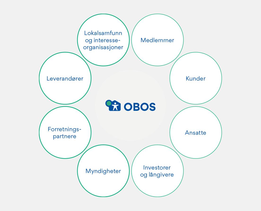 Figur som viser interessentgrupper i OBOS: Medlemmer, kunder, ansatte, investorer og långivere, myndigheter, forretningspartnere, leverandører og lokalsamfunn og interesseorganisasjoner