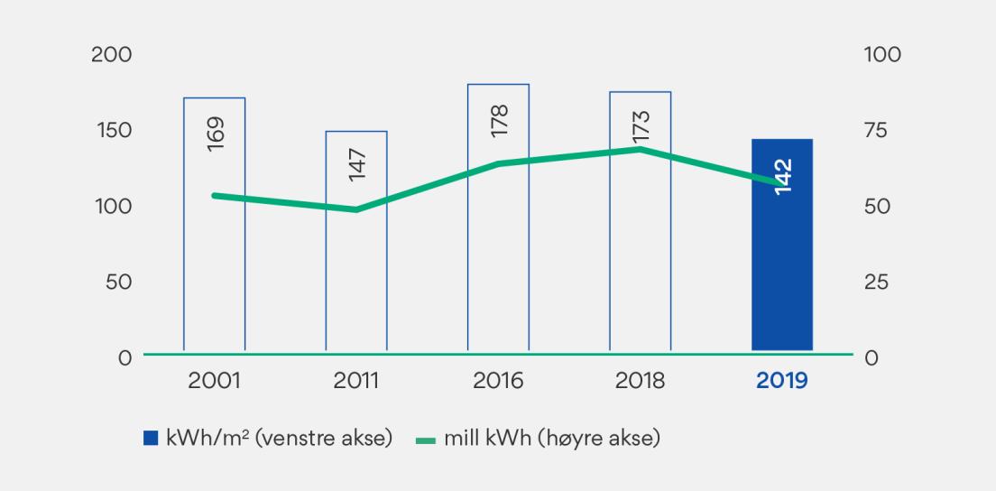 Graf som viser energibruk i OBOS Eiendom.
