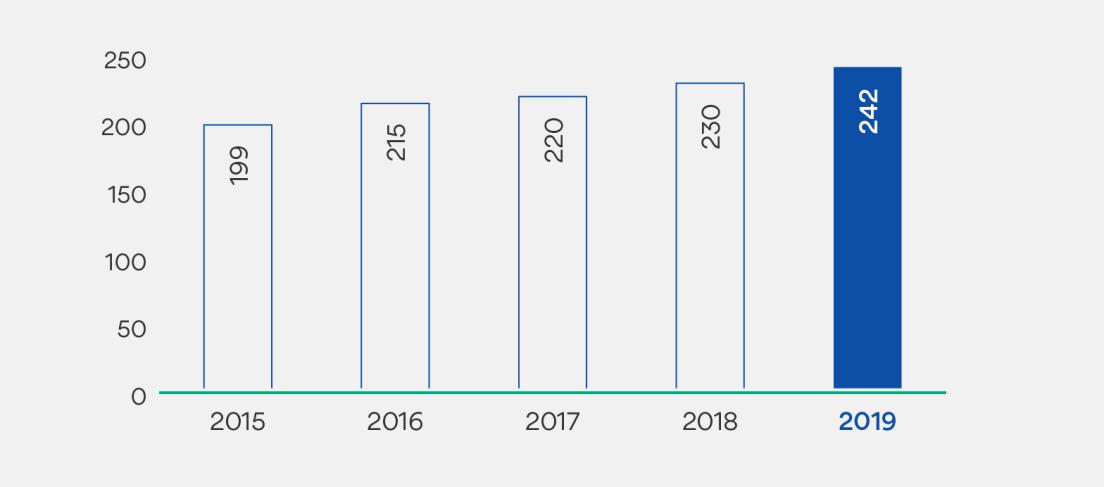 Graf som viser antall forvaltede boliger. Tall i tusen. 2015: 199. 2016: 215. 2017: 220. 2018: 230. 2019: 242.