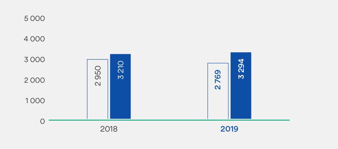 Graf som viser igangsatte boliger i brutto og netto. 2018: 2950 (netto) og 3210 (brutto). 2019: 2769 (netto) og 3294 (brutto).