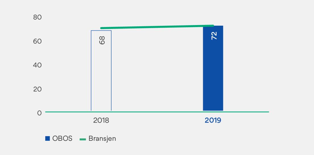 Graf som viser måling av KTI for OBOS Sverige