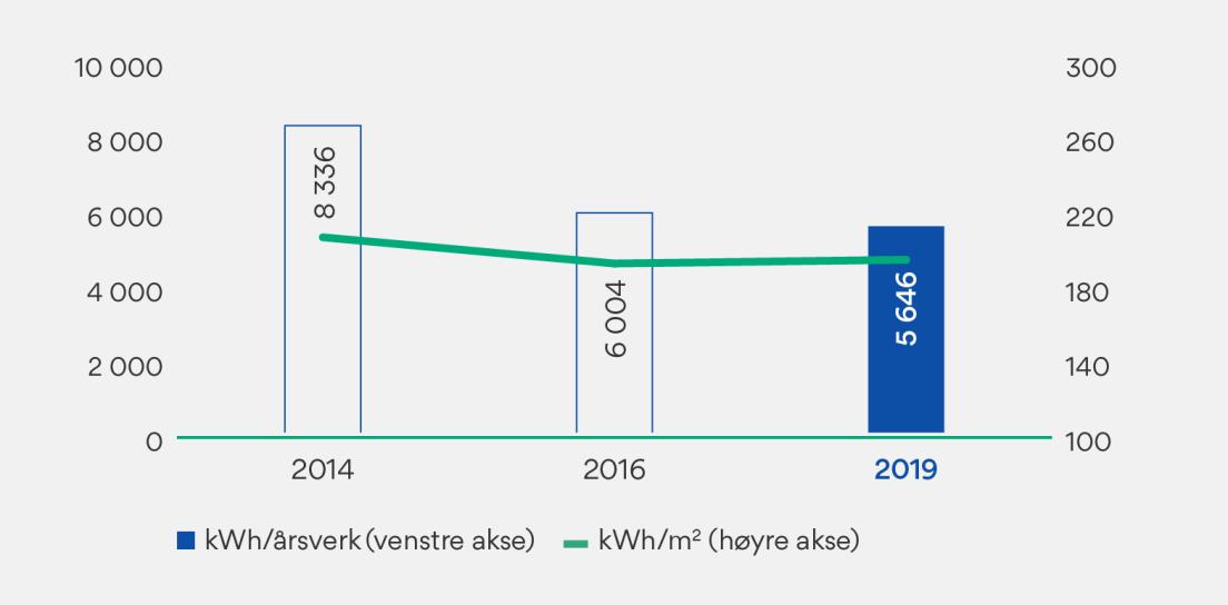 Grafer som viser energibruk for OBOS' kontorvirksomhet.