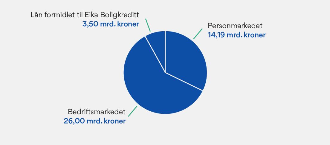 Diagram som viser Utlån OBOS-Banken. Lån formidlet til Eika Boligkreditt: 3,50 mrd. kroner. Personmarkedet: 14,19 mrd. kroner. Bedriftsmarkedet: 26,00 mrd. kroner.