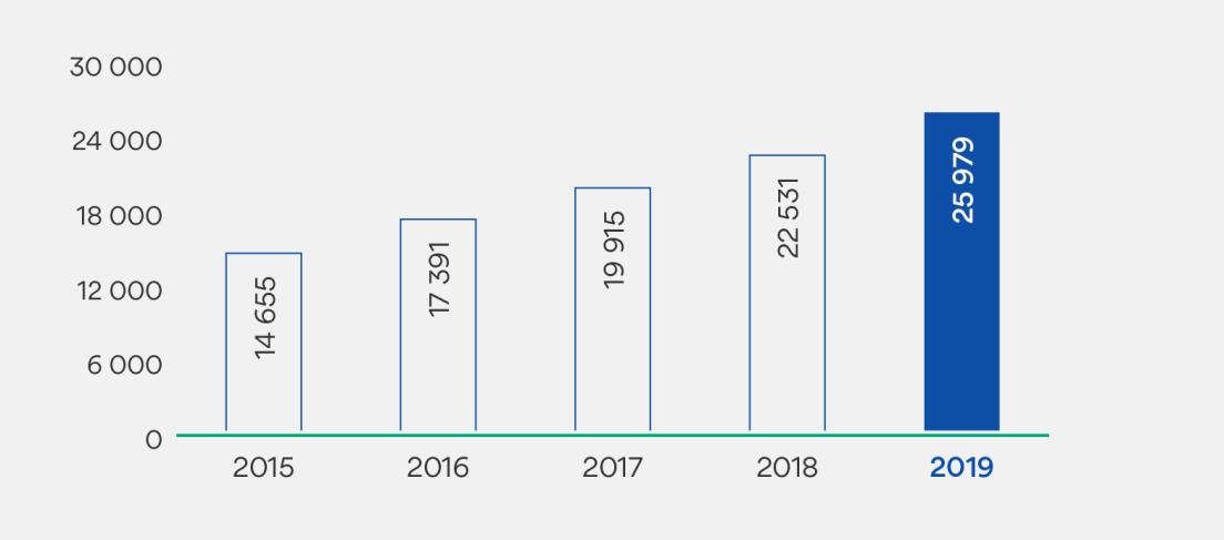 Graf som viser utvikling i egenkapital. 2015: 14 655. 2016: 17391. 2017: 19915. 2018: 22531. 2019: 25979.