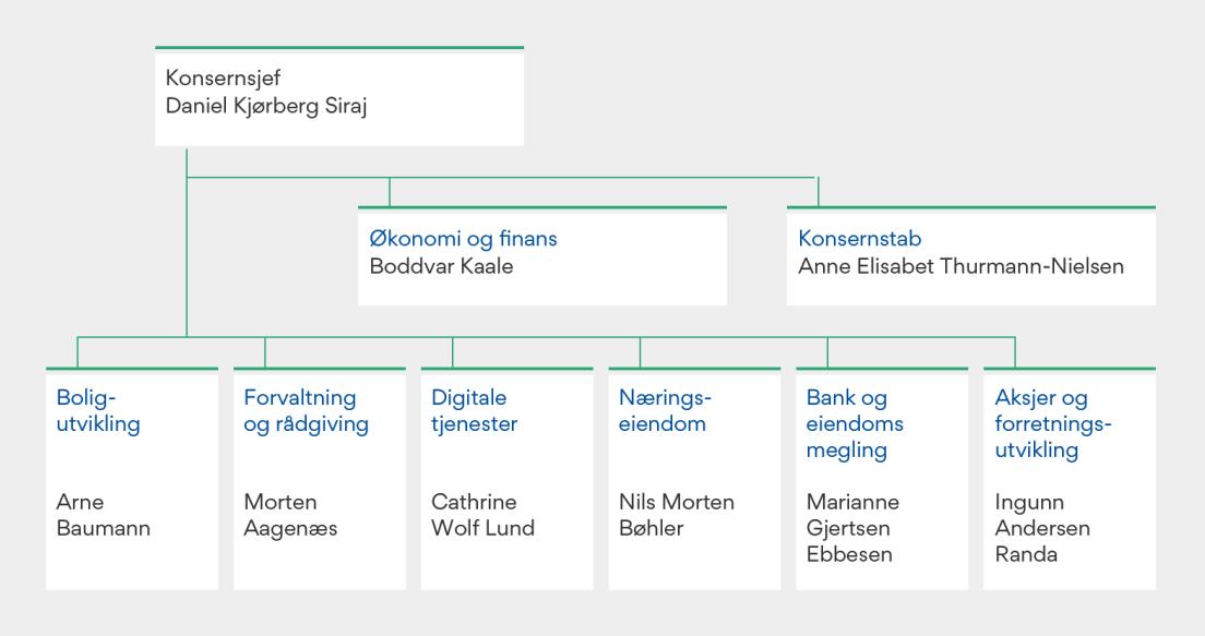 Kart over OBOS-konsernet i 2019