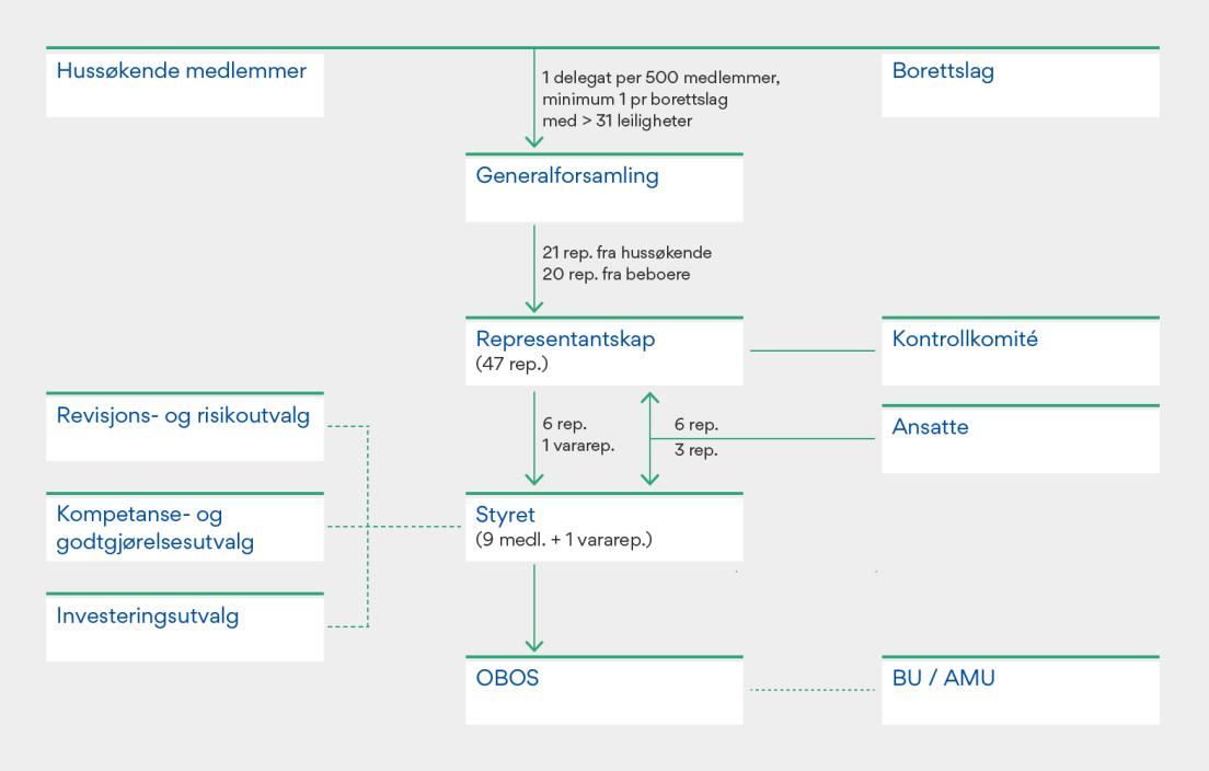 Bilde av OBOS' styrende organer per 31.12.19