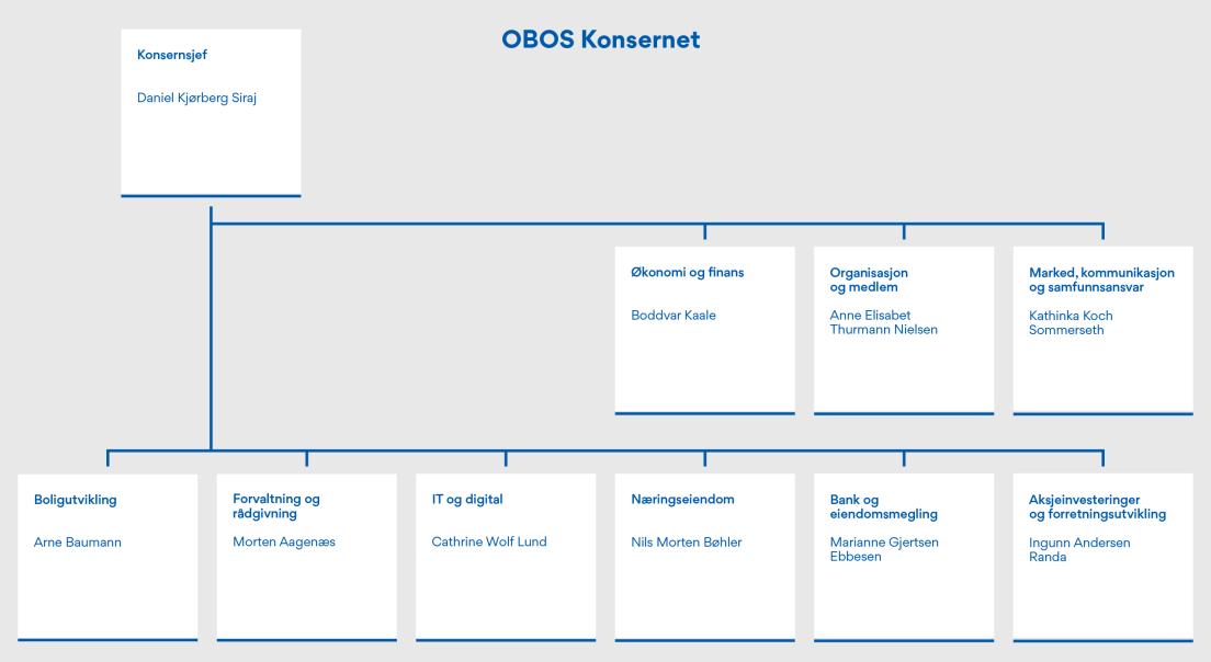 Oversikt over OBOS konsernet per 31.12.2020.
