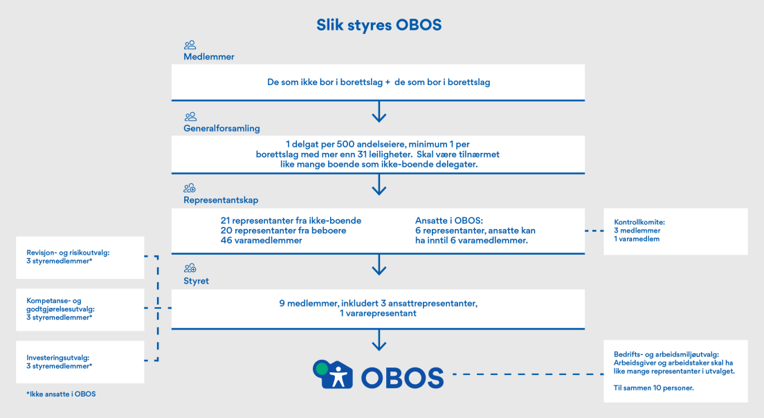 Oversikten viser OBOS' styrende organer per 31.12.20.