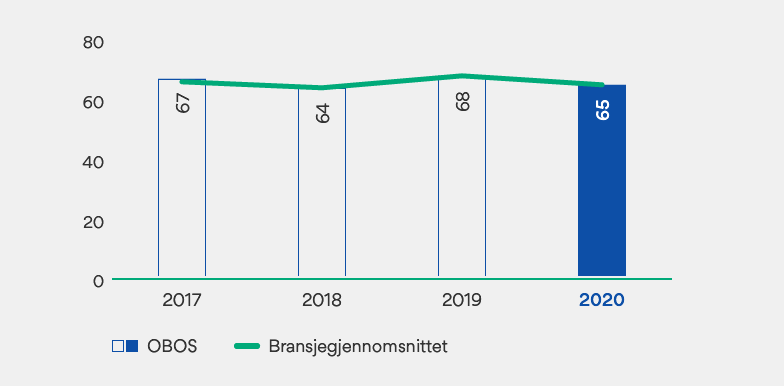 Graf over kundetilfredshet blant OBOS-medlemmer fra 2017 til 2020.