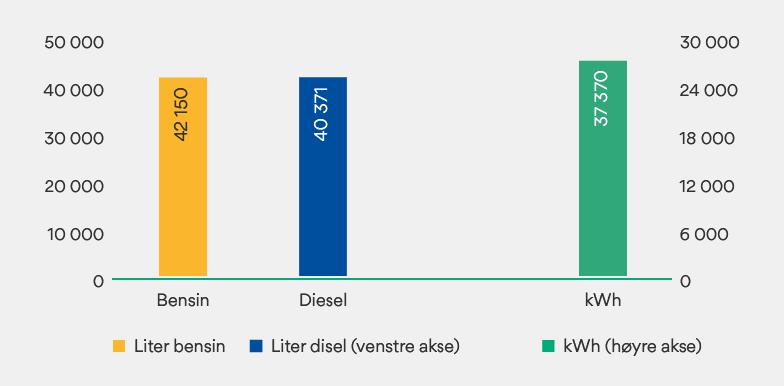 Graf som viser drivstoff-forbruk totalt i 2020.