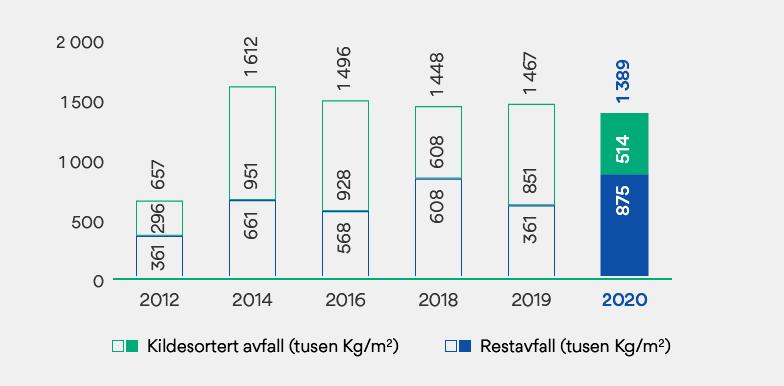 Graf som viser avfall fra bygg som OBOS Eiendom drifter.