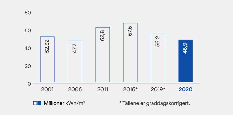 Graf som viser energibruk i bygg OBOS Eiendom eier.