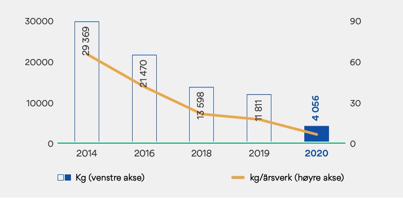 Graf som viser papirforbruk i OBOS