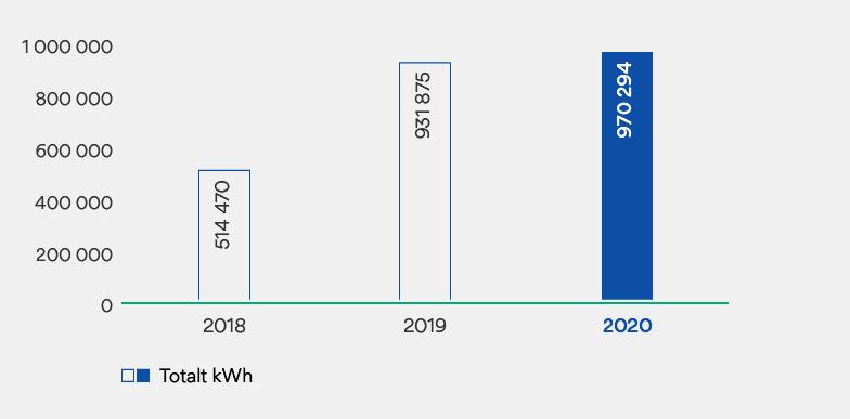 Graf som viser produksjon av solenergi.