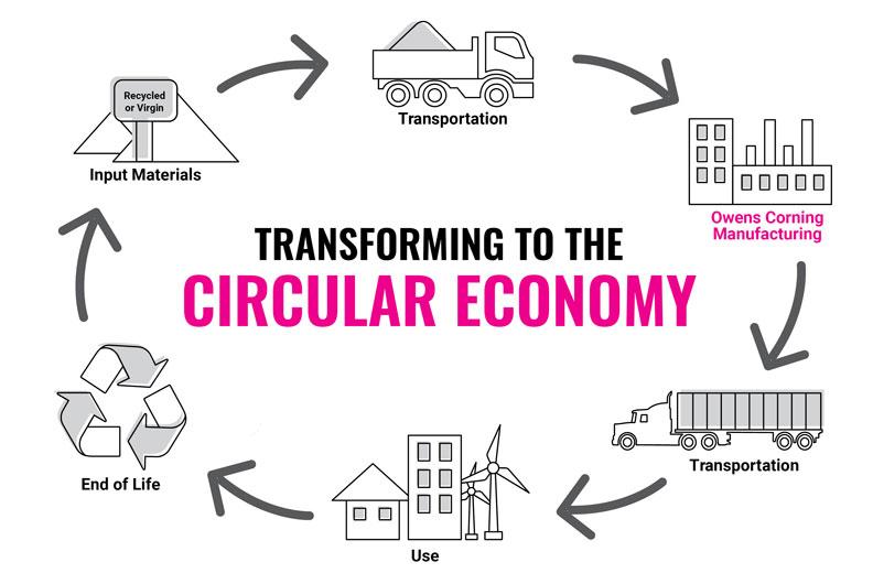 graphic of circular economy
