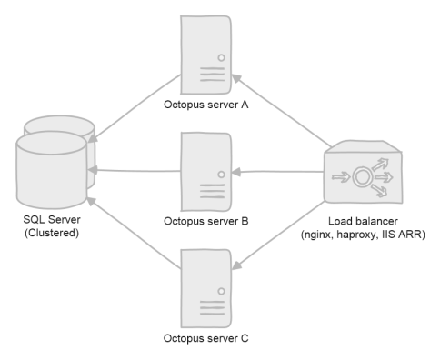 Octopus server load balanced