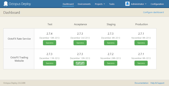 The Octopus Deploy dashboard gives your team a view into the status of all deployments