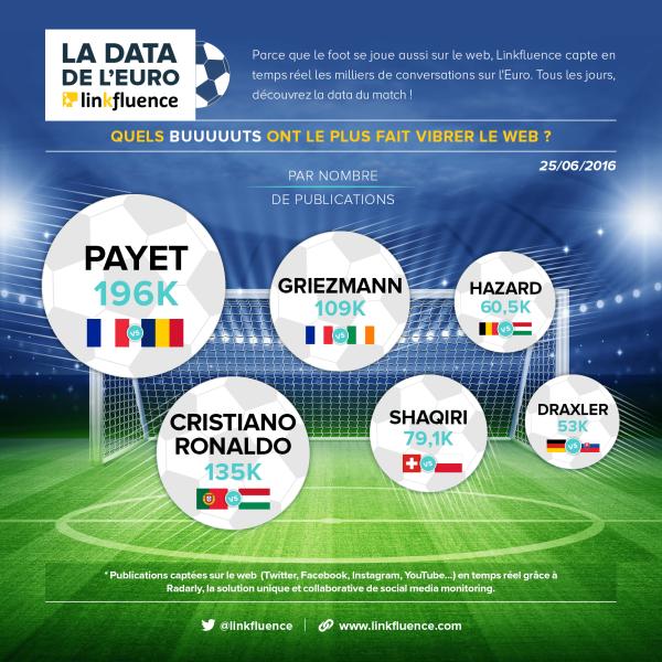7 data sur l'Euro 2016