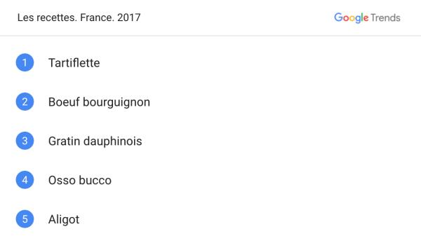7 tendances en 2017 décryptées selon les recherches Google