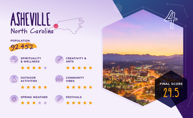 Asheville Top Wanderlust City