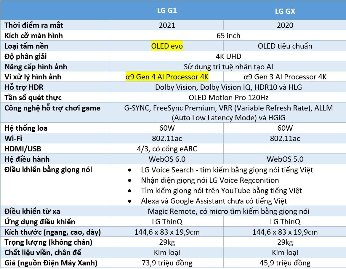 Đọ LG G1 và LG GX 65 inch: lần đầu so tấm nền OLED Evo thế hệ mới và đời cũ
