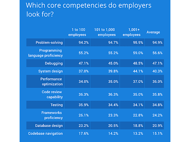 2018 Developer Skills Coding - What core dependencies employers look for.