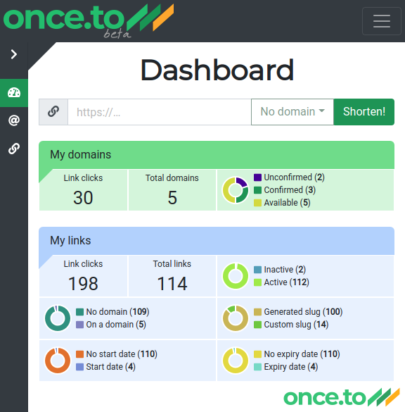 once.to dashboard: after.
