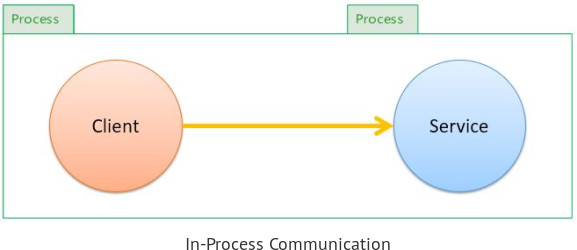 Client - Service - In-Process Communication