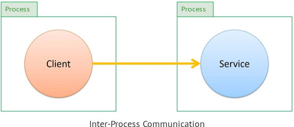Client - Service - Inter-process Communication