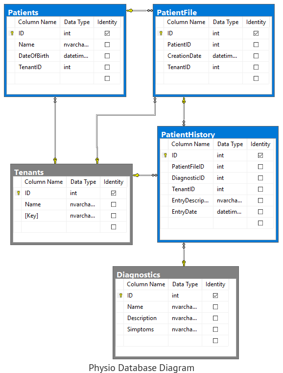 Multitenancy - Database Diagram