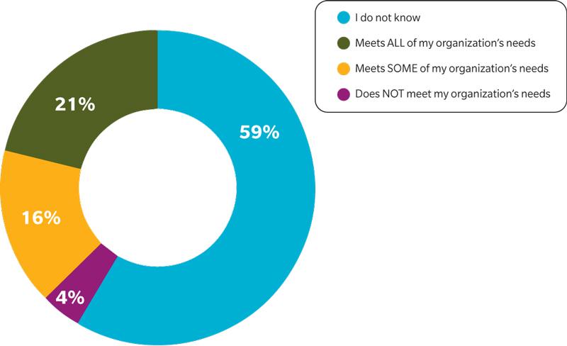 Figure 3 Cyber Report