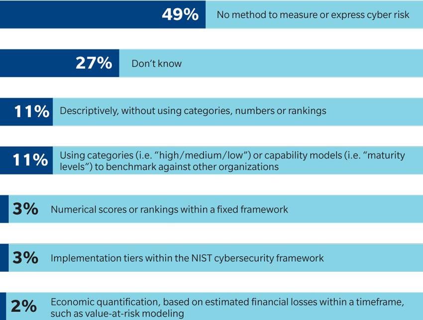 Figure 7 Cyber Report