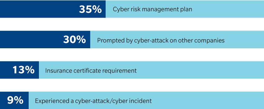 Figure 9 Cyber Report