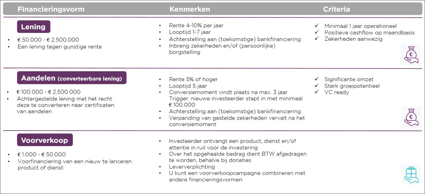 Kenmerken en criteria financieringsvormen