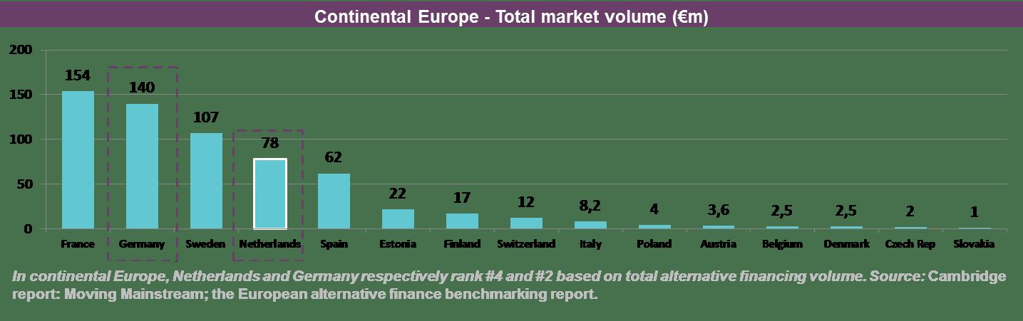 Gegevens crowdfunding Europa