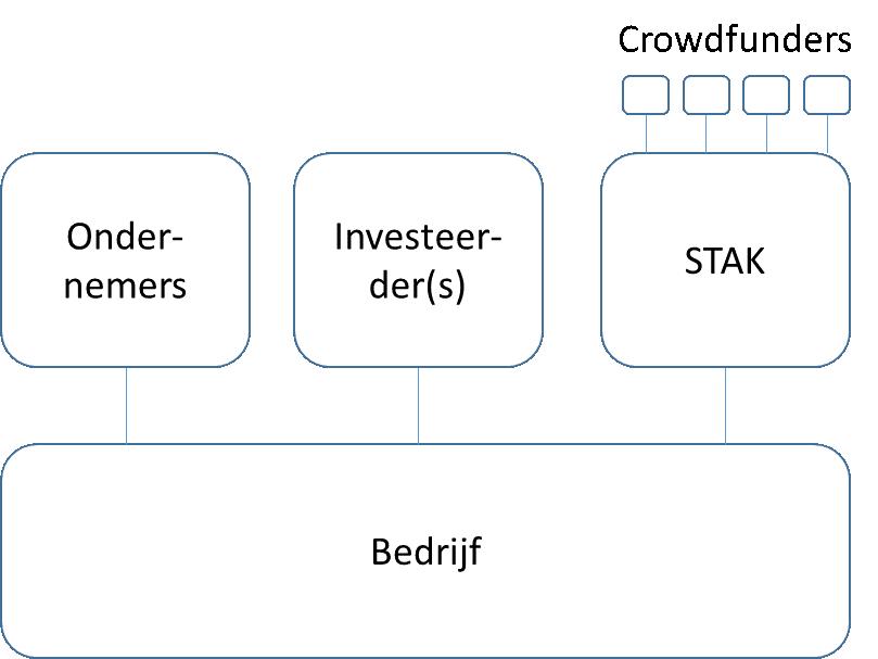 aandelen na conversie