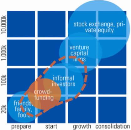 crowdfunding groter dan venture capial