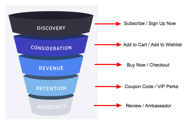 Black Friday Sale | Customer Funnel