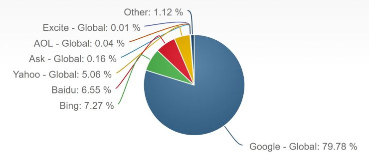 Google Market share Desktop