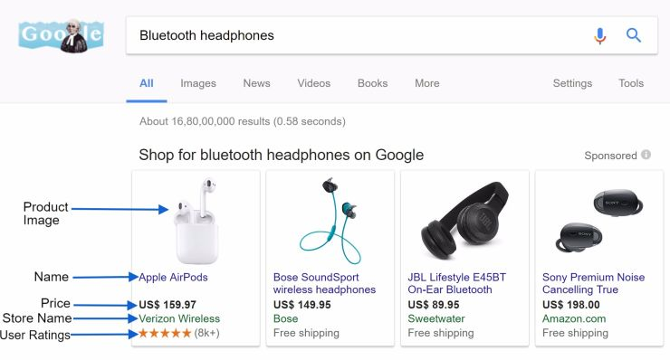 Google Shopping Ad Preview